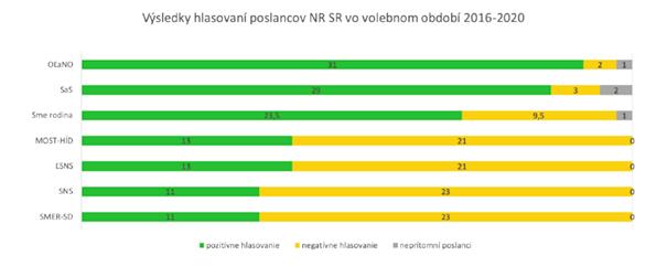 Výsledky hlasovaní poslancov vo volebnom období 2016-2020