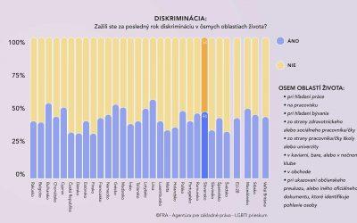 Ľudské práva na Slovensku a v Európe